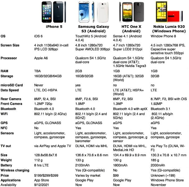 http://phoneworld.com.pk/wp-content/uploads/2012/09/Apple-with-competitors.jpg