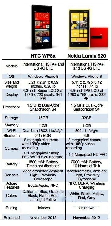 http://phoneworld.com.pk/wp-content/uploads/2012/09/comparison.jpg