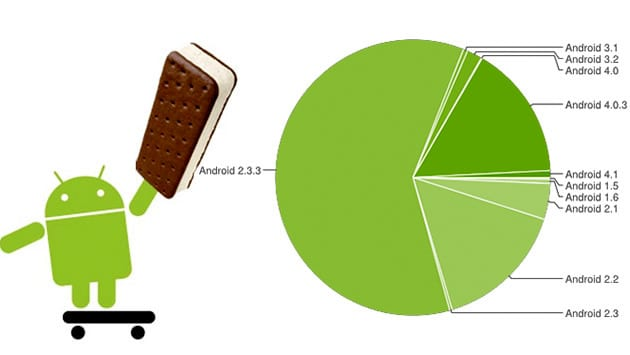 http://phoneworld.com.pk/wp-content/uploads/2012/10/Ice-Cream-Sandwich-On-One-In-Six-Android-Devices.jpeg