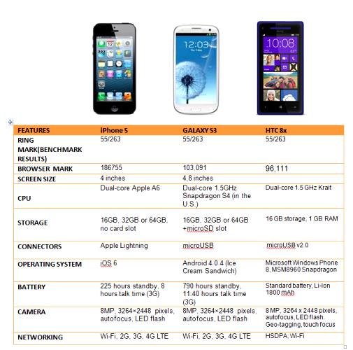 http://phoneworld.com.pk/wp-content/uploads/2012/11/compare.png