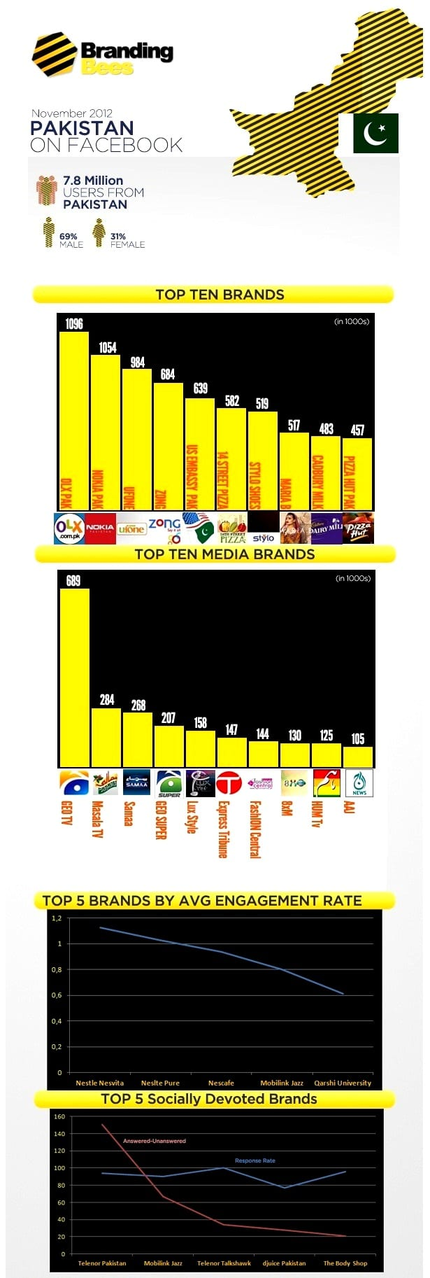 http://phoneworld.com.pk/wp-content/uploads/2012/12/stats.jpg