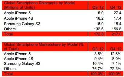 http://phoneworld.com.pk/wp-content/uploads/2013/02/Strategy_Analytics_iPhone_5_sales.jpg