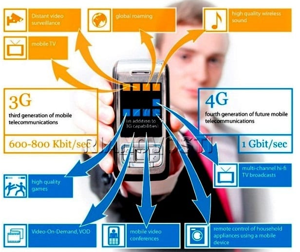the benefits of 3g technology in Phones using 3g technology could re-send failed transmissions and connect to new cells fast digital landing is the trusted destination for simplifying and.