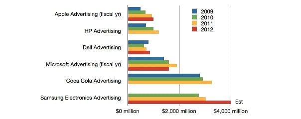 http://phoneworld.com.pk/wp-content/uploads/2013/03/Samsung-market-share.jpg