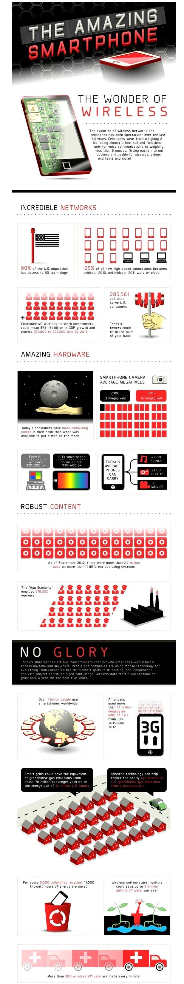 http://phoneworld.com.pk/wp-content/uploads/2013/03/smartphones.jpg