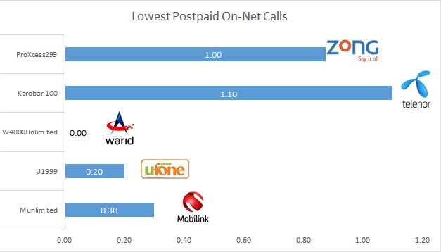 Tariff comparison - lowest postpaid on-net calls