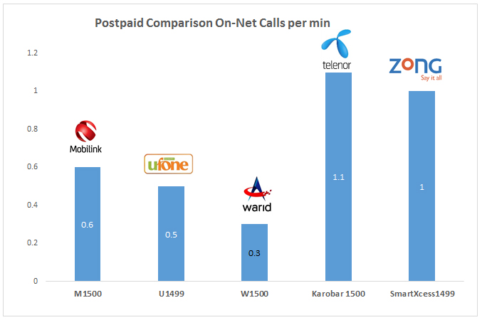 Tariff comparison - postpaid on-net calls per min