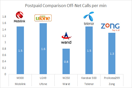 Tariff comparison - postpaid off-net call per min