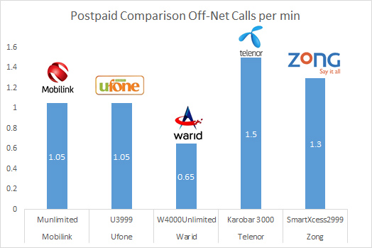 Tariff comparison - postpaid off-net calls per min