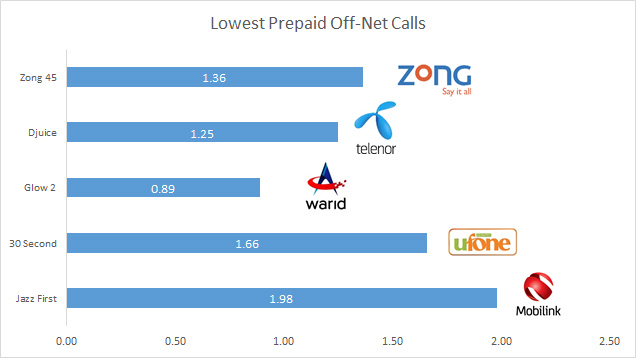 Tariff comparison - lowest prepaid off-net calls