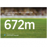 Twitter Insights into the 'WorldCup' conversation