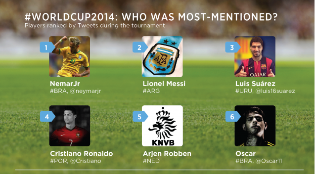 http://phoneworld.com.pk/wp-content/uploads/2014/07/most-mentioned-players.png