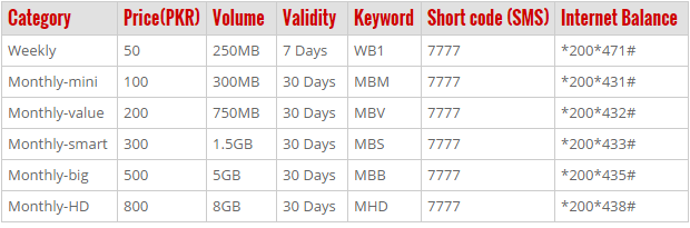 http://phoneworld.com.pk/wp-content/uploads/2014/12/warid-4g-lte-prepaid.png