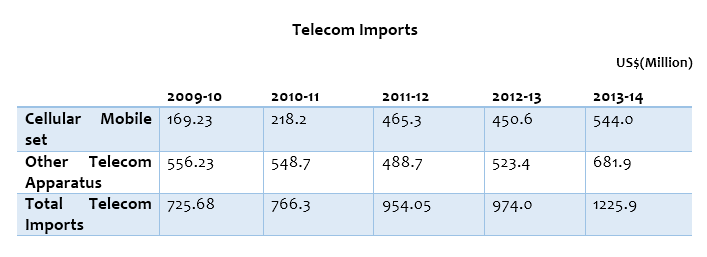 Telecom Imports of Pakistan