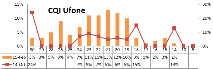 https://phoneworld.com.pk/wp-content/uploads/2015/03/whitepaper-cqi-ufone.png