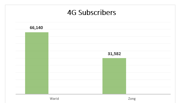 4G Subscribers