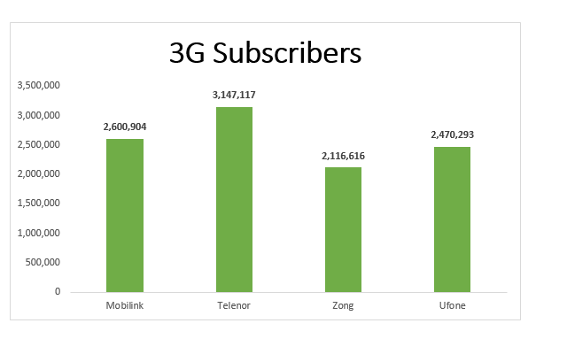 3G4G Subscribers