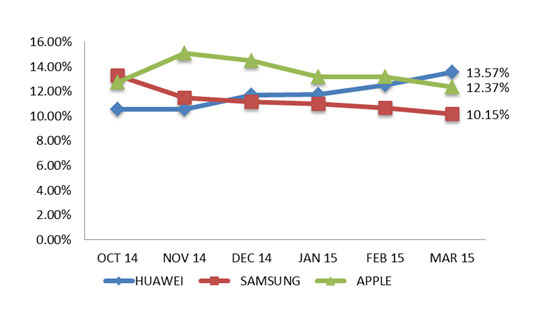 Huawei Wins Smartphones Race in China During March 2015