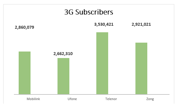 Telecom Industry 2015 Update: Telenor and Zong Leading the Market