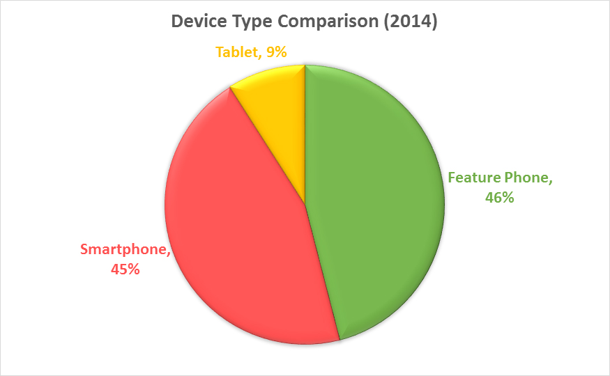 Device Type Comparison