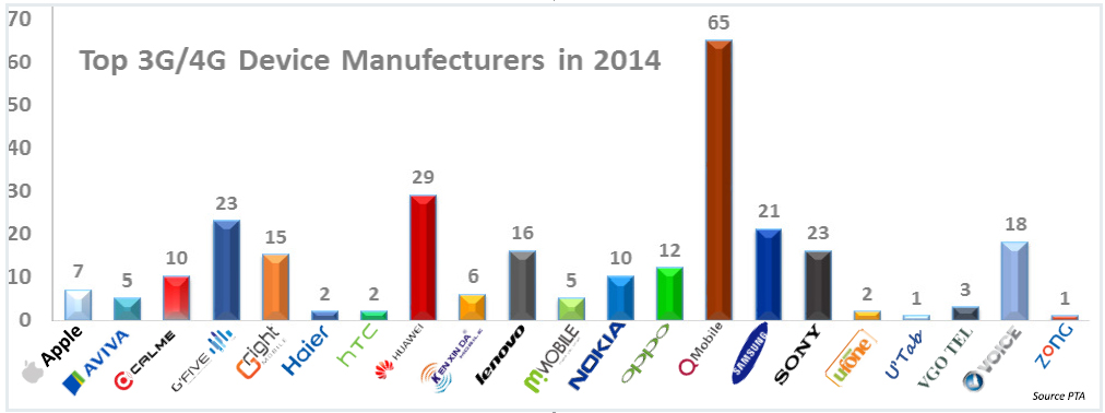 Top Devices Manufacturers in 2014