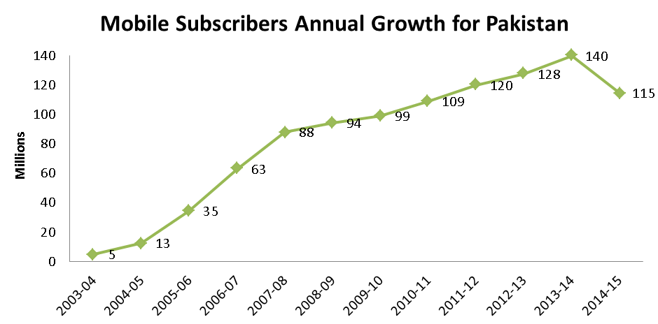 mobile subscriber