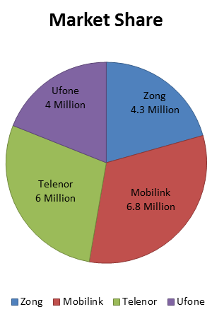 2015 Ends with 124 Million Cellular Subscribers