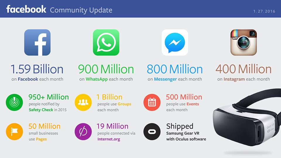 Facebook Announces its Q4 Result with 1.59 billion Users