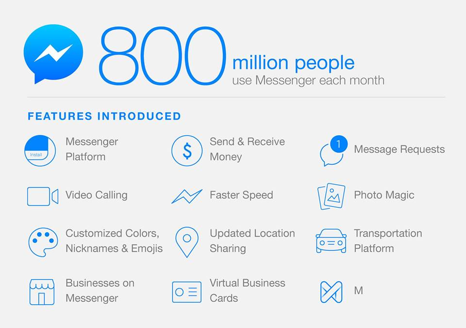 2016 to be a Big year for Facebook Messenger
