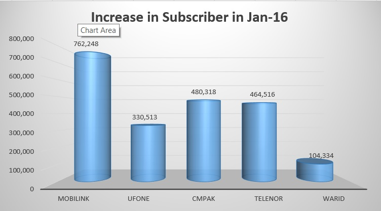 128 Million Cellular Consumers 1