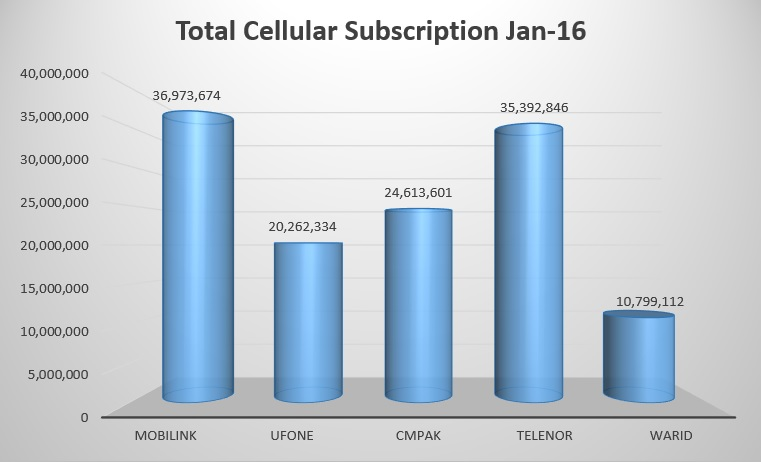 128 Million Cellular Consumers 2