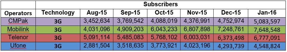 128 Million Cellular Consumers Chart