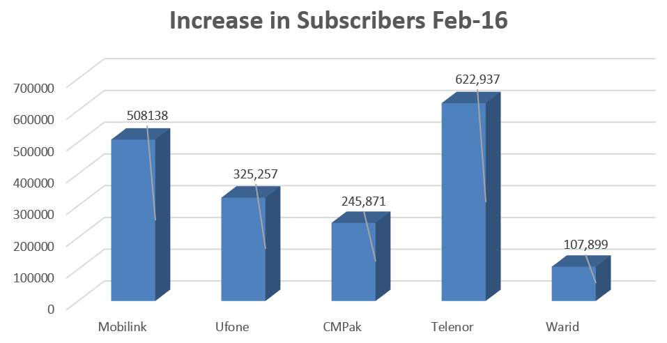 Subscribers Reach 26 Million